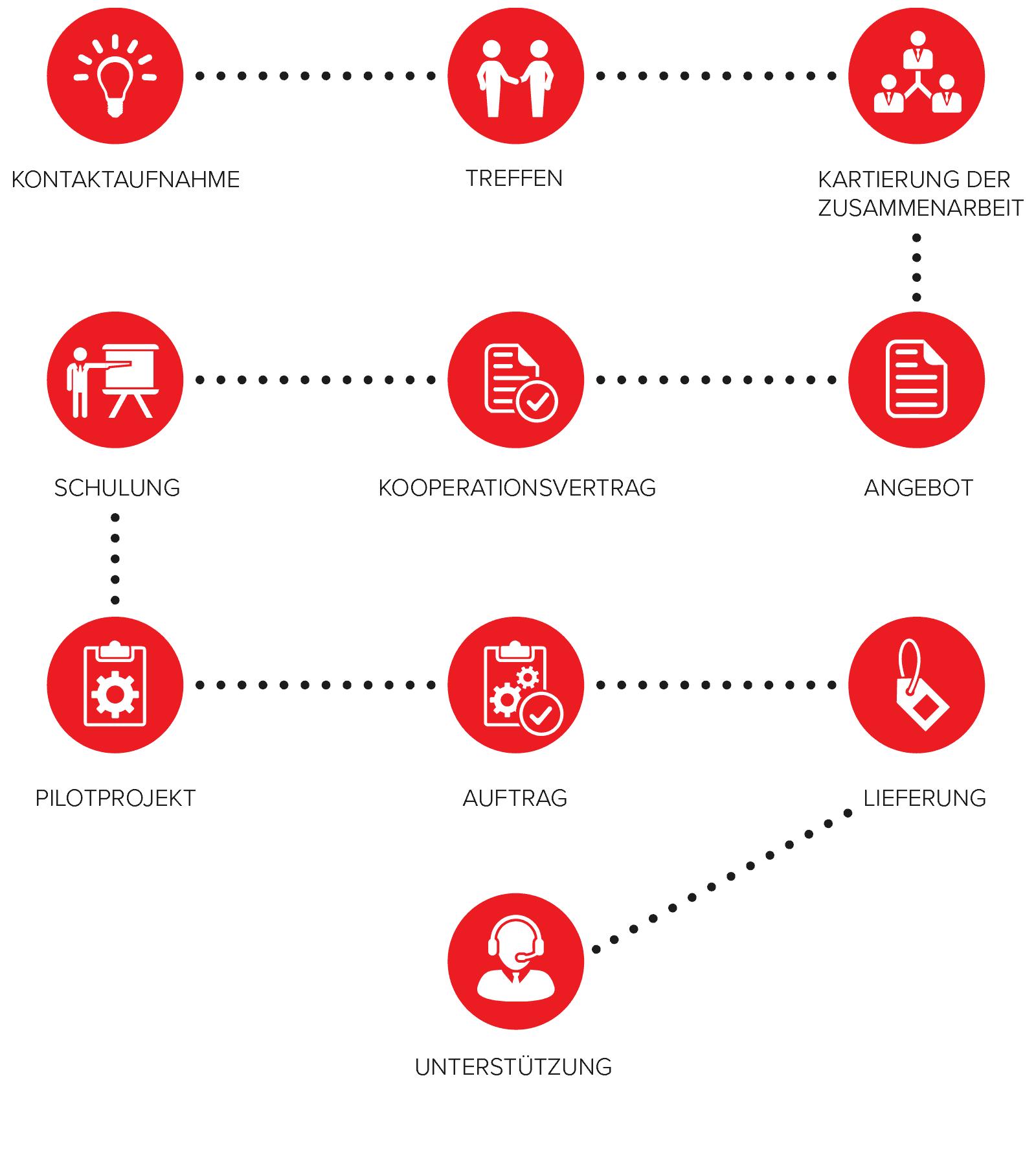 edustajaliikkeet-prosessikaavio-de