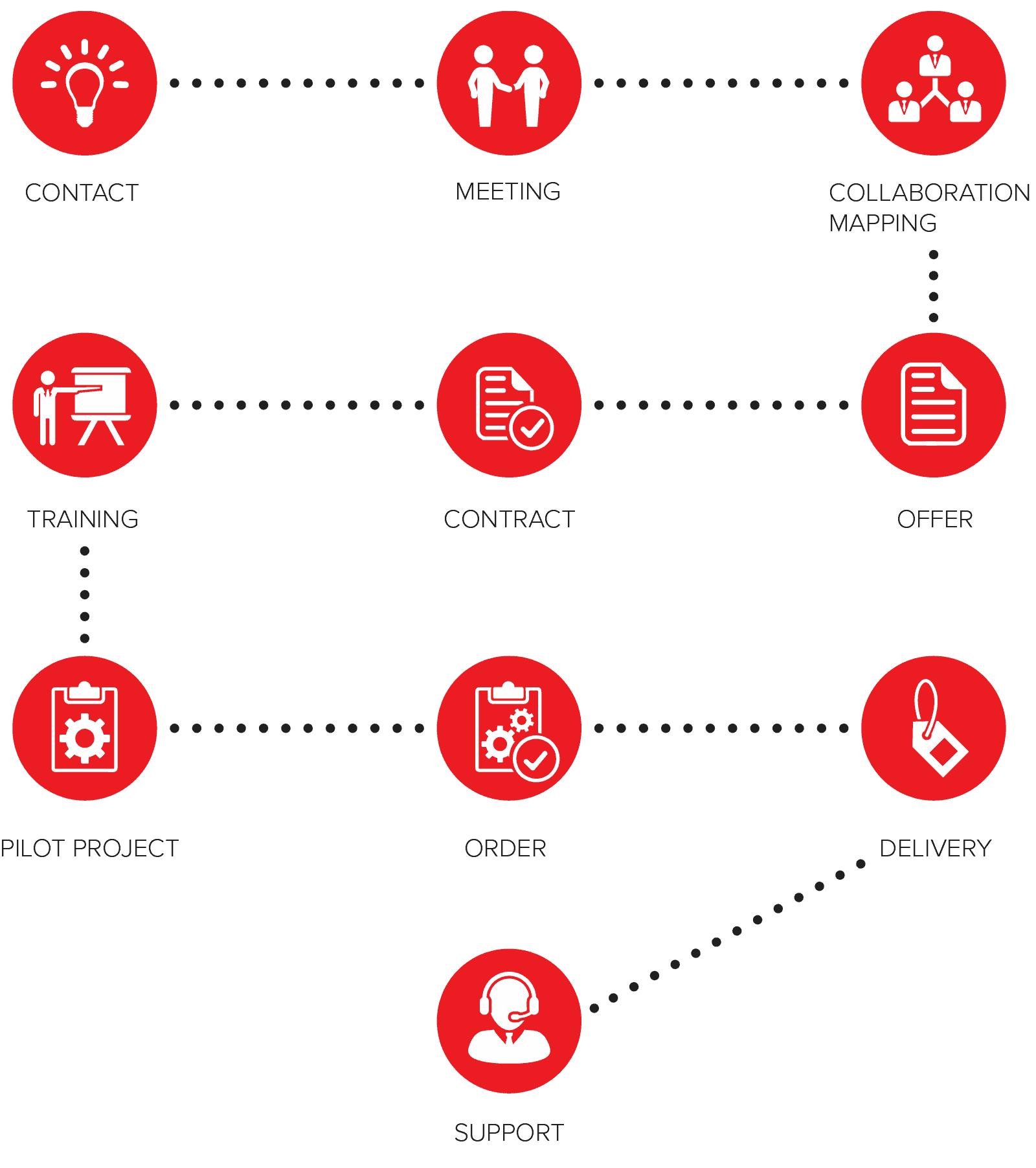 edustajaliikkeet-prosessikaavio-en