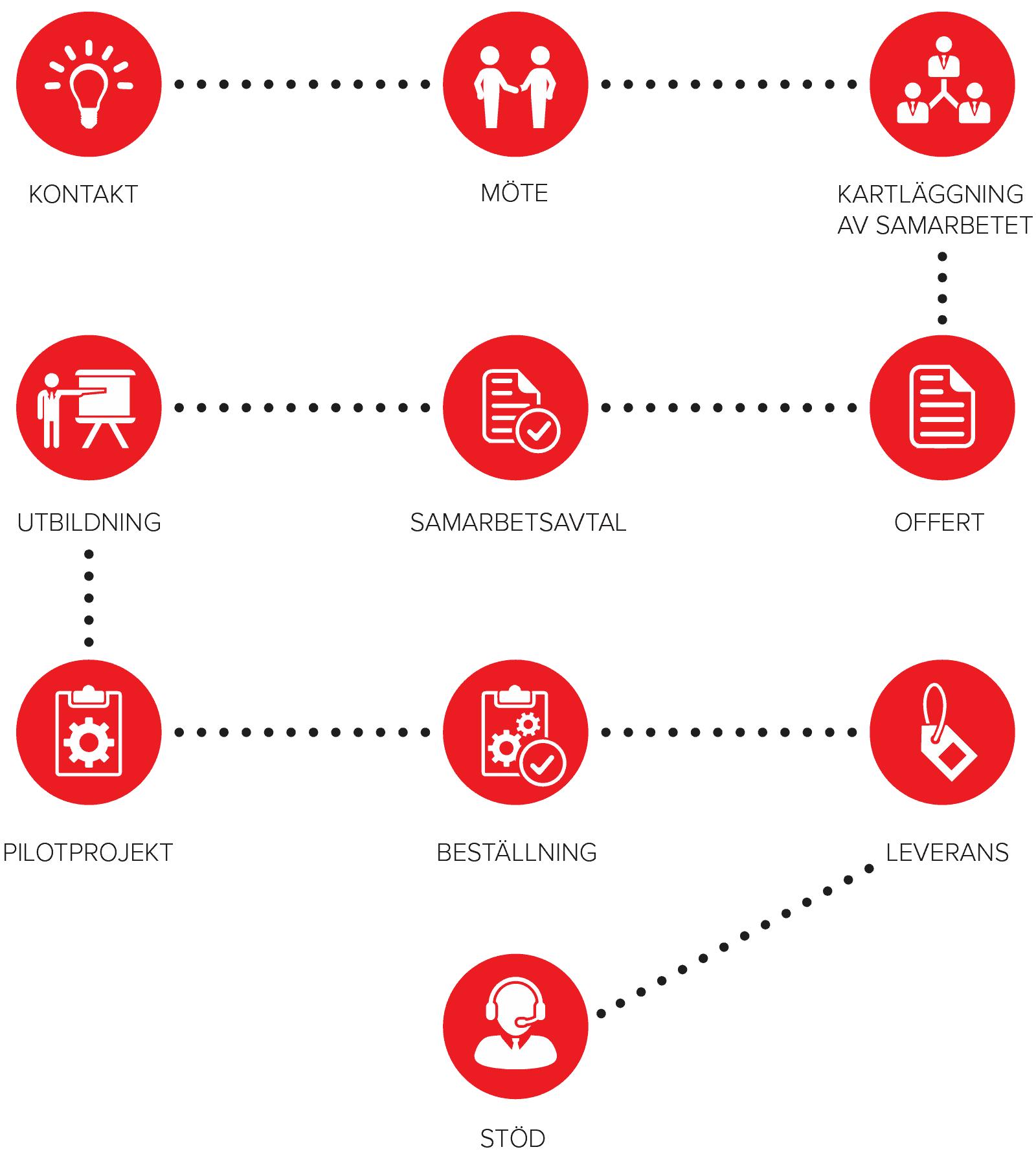 edustajaliikkeet-prosessikaavio-sv